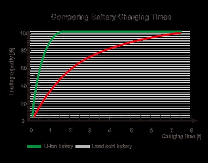 Technologie Lithium-Ion VS Batterie au plomb